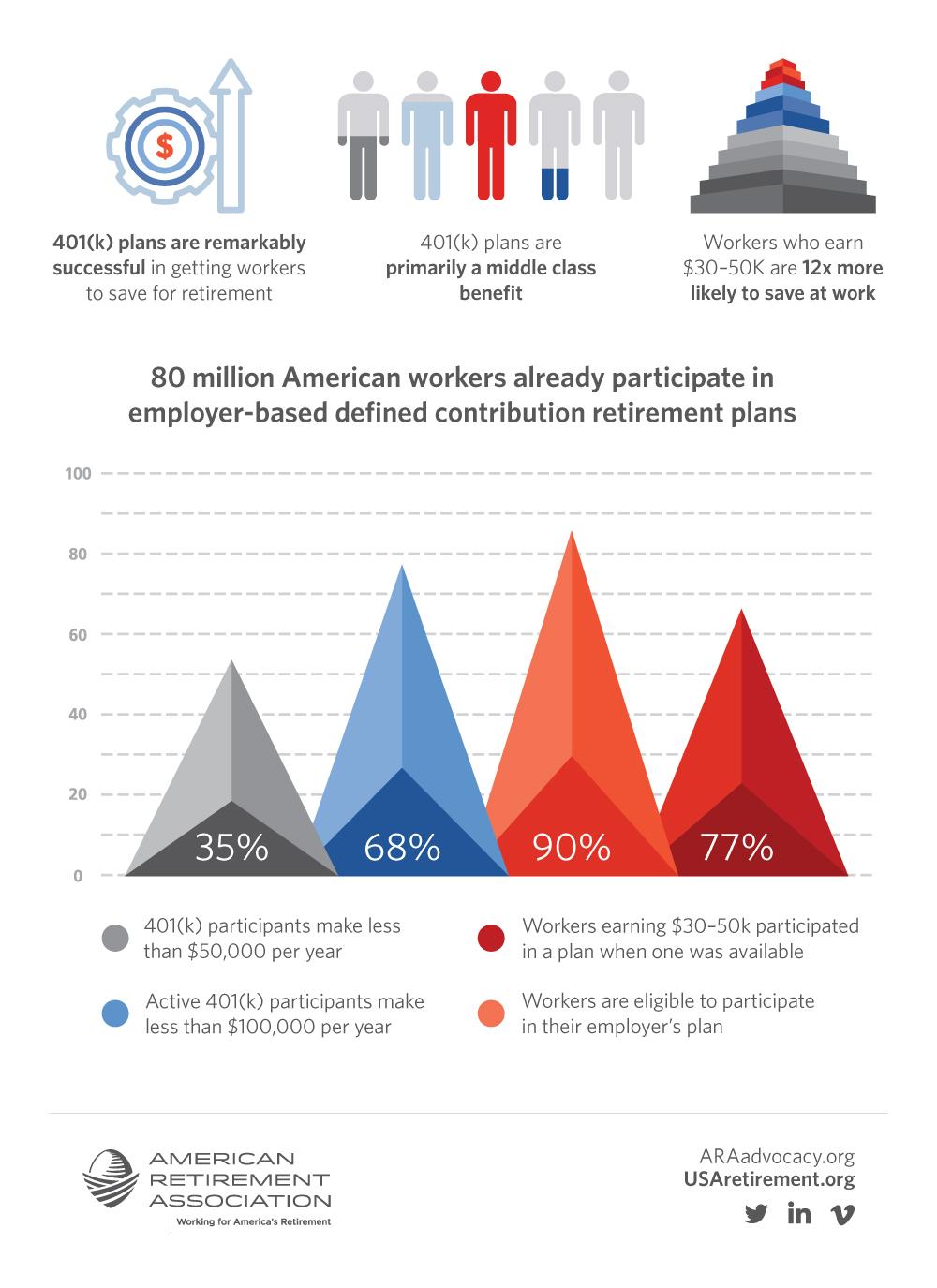 ARA Advocacy Infographic - Retirement Plan Participation (2019)
